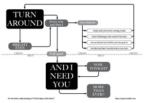 Total Eclipse of the Heart Flow Chart